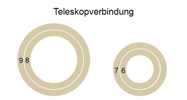 Rohr Teleskopverbindung