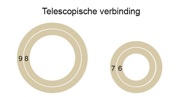 Telescopische Verbinding